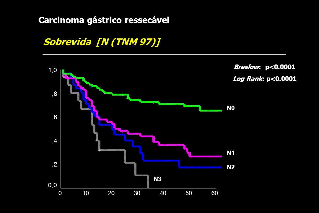 Sobrevida [N (TNM 97)] Carcinoma gástrico ressecável